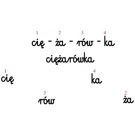 Sylaby w wyrazie